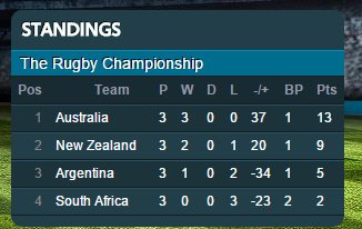 The Rugby Championship - Official SANZAR Site - Google Chrome 2015-08-31 035535 PM.bmp